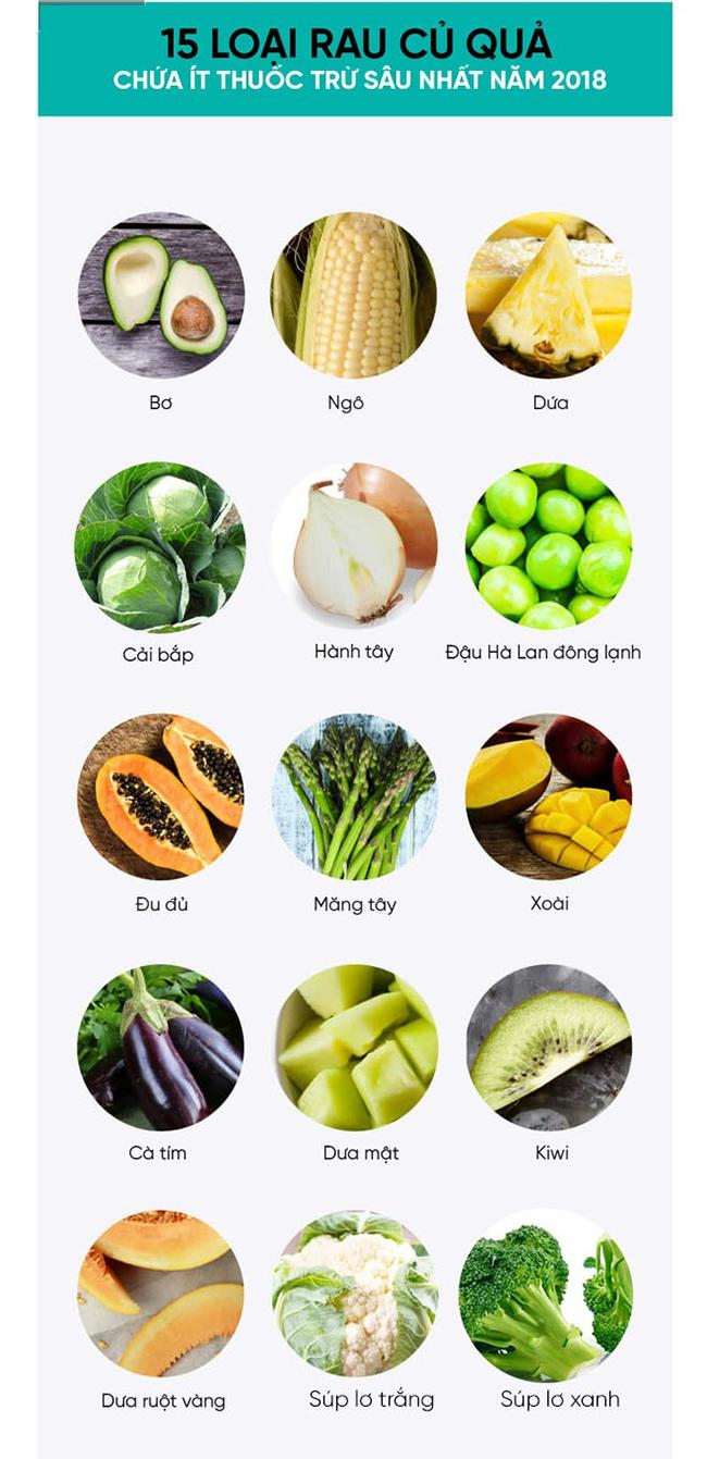 15 loại thực phẩm chứa ít thuốc trừ sâu nhất